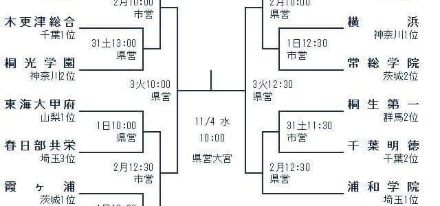 【OB情報】関東大会の組み合わせ決まる
